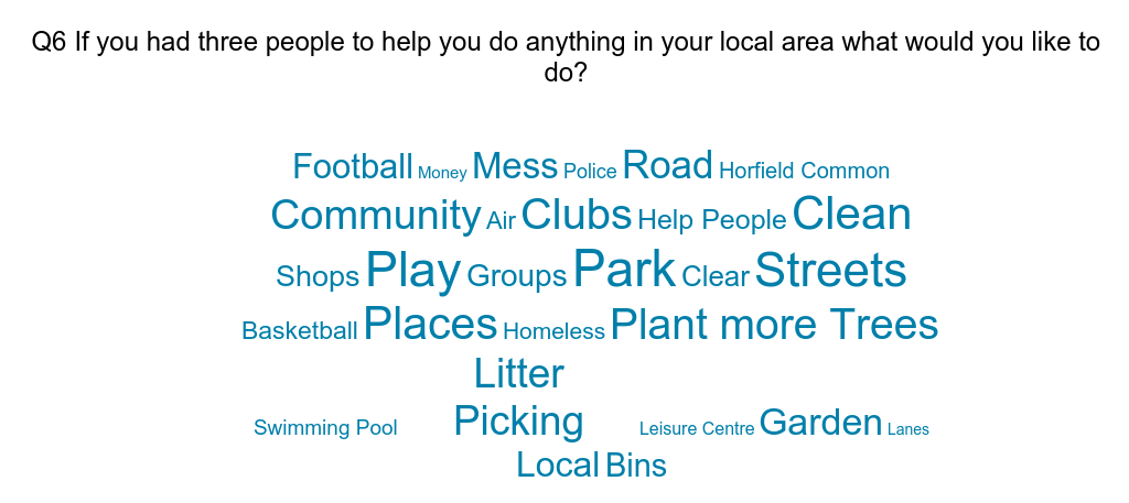 Horfield Community Survey results are in!